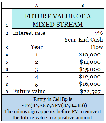 Future Value of a Mixed Stream Cash Flow